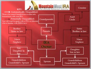 Prohibited transactions in IRA